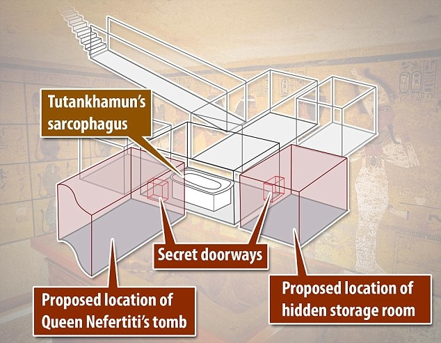Tutankhamun's tomb, with the suggested locations of the secret chambers.